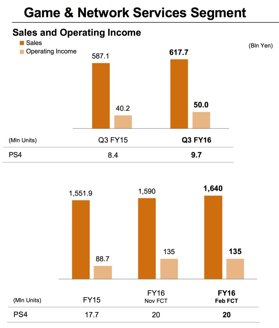 Sony_Q3_FY2016_Game_Network_Services