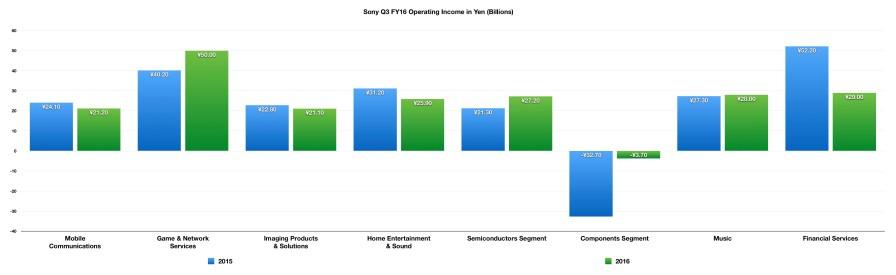 Sony_Q3_FY2016_Profits_Opertaing_Income_2