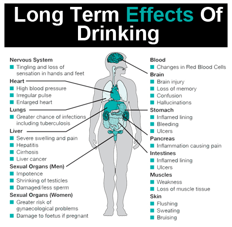 Effects and illnesses that alcohol addiction have on the human body