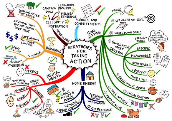 strategies-for-change