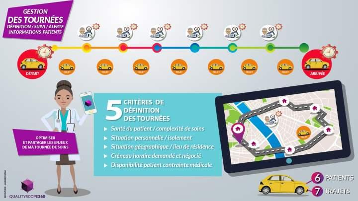 infographie sur la gestion des tournées des soins infirmiers (Keyzup)