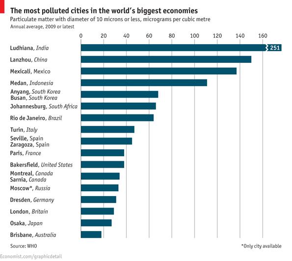 ciudades_contaminadas_mundo_rank_10