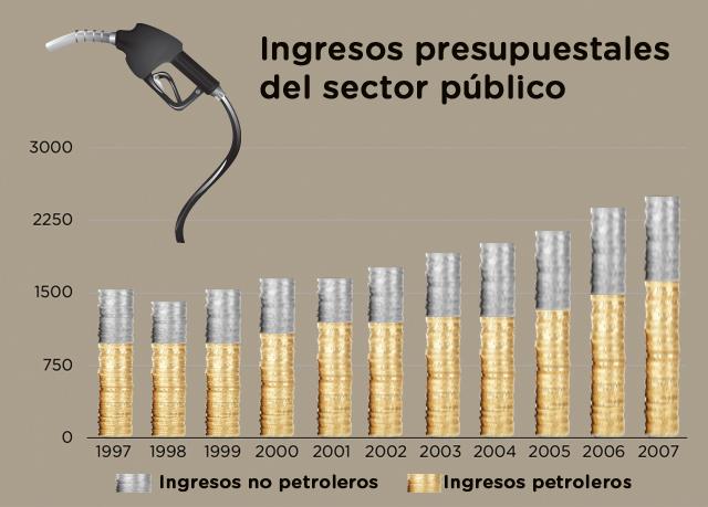ingresos presupuestales
