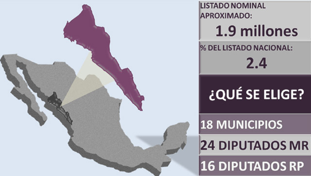 eleccion_sinaloa_cand