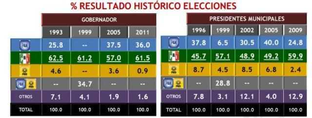 resultado_elecciones