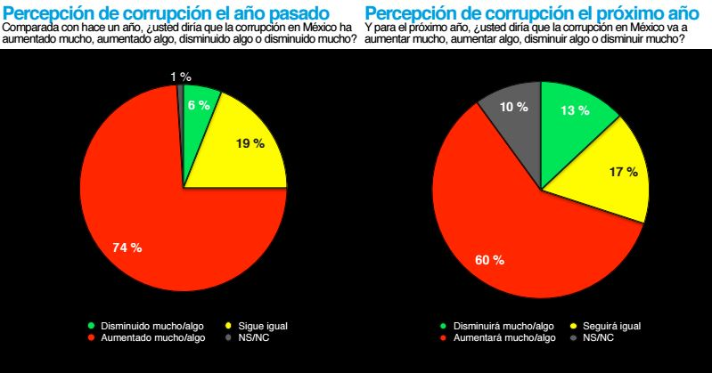 grafica-aumento-corrupcion