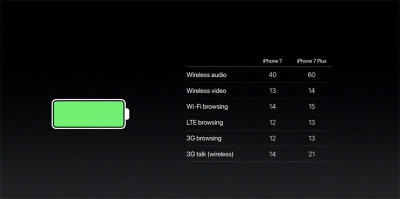 iphone-7-bateria