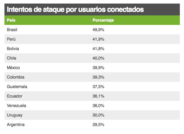 Virus Computadoras Latinoamerica