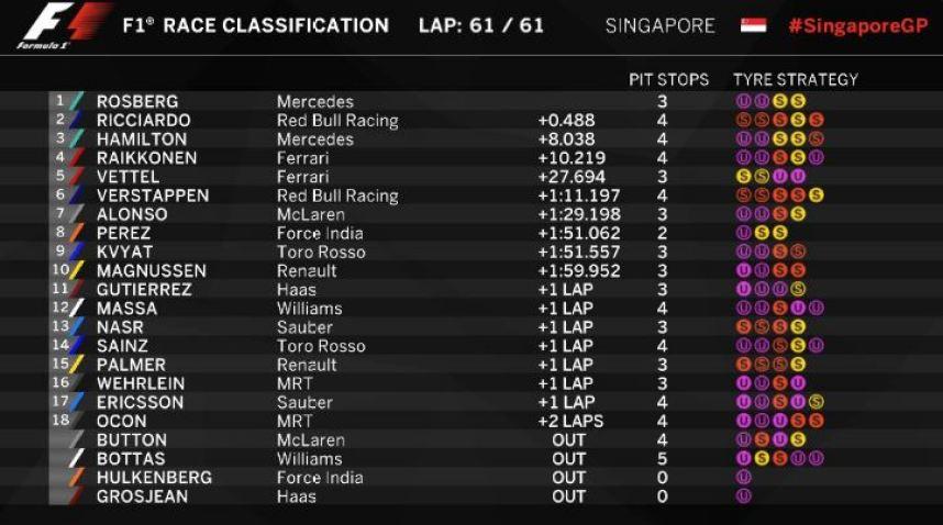 resultados-gp-singapur