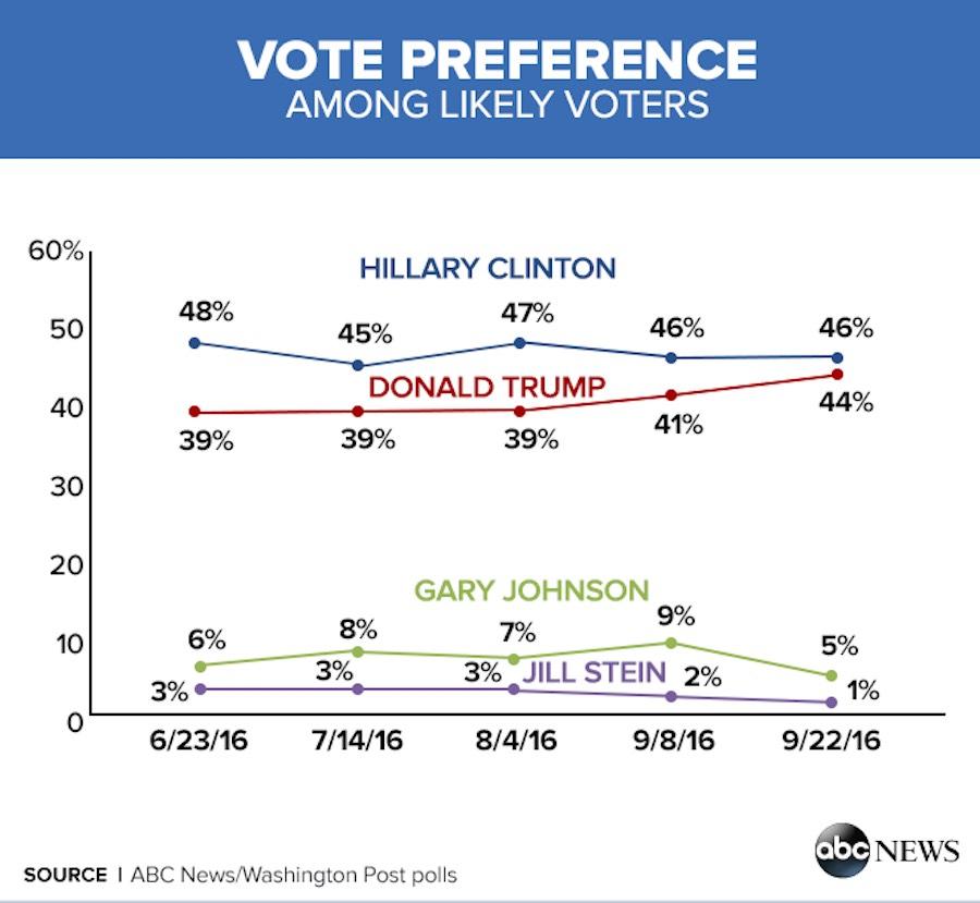 Grafica de votantes