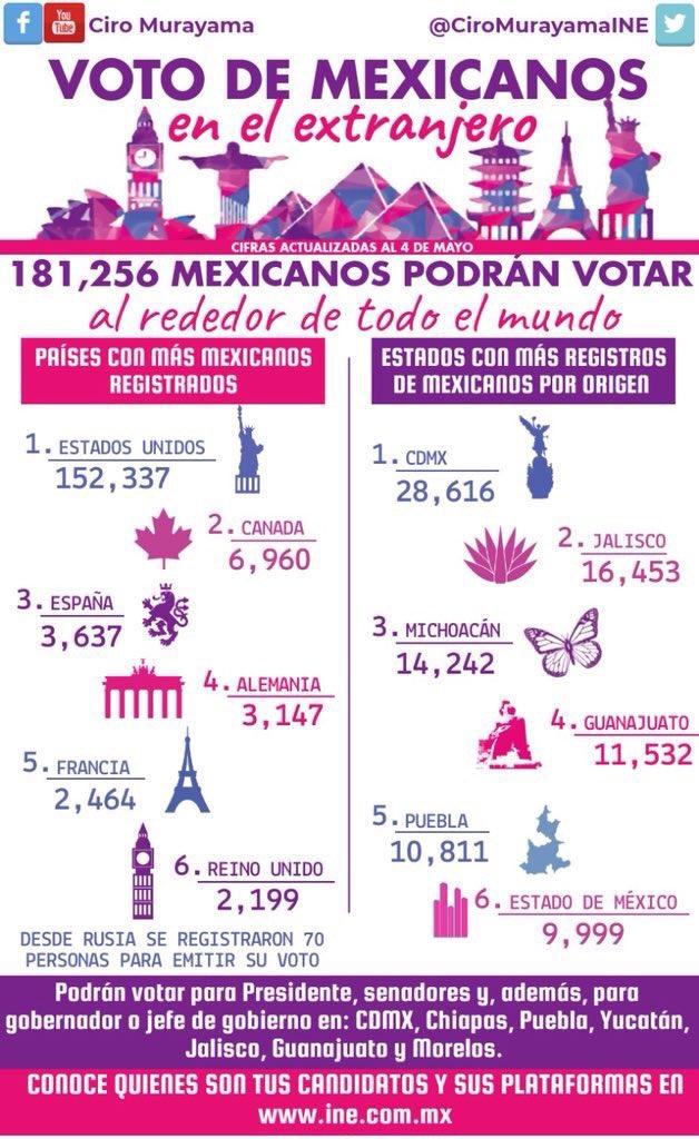 voto de mexicanos en el extranjero elecciones 2018 INE