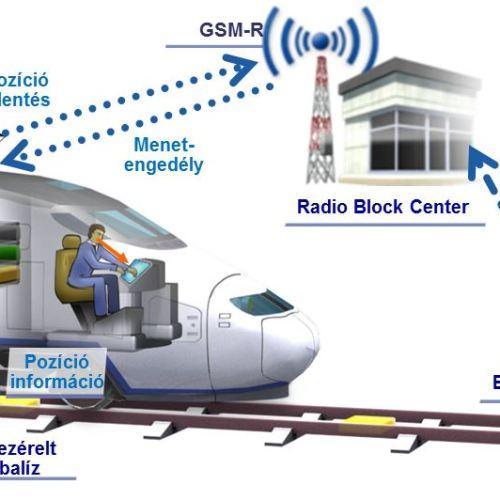 Biztonságos vonatozás uniós forrásból