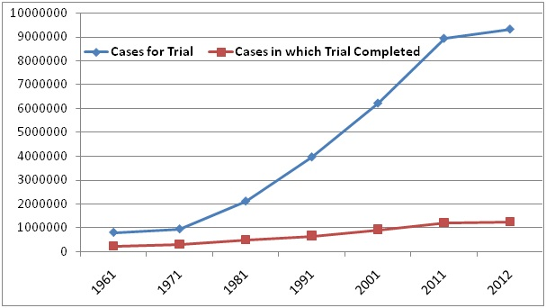 Backlog of criminal cases under the Indian Penal Code (and not any other criminal laws), per the National Crime Record Bureau