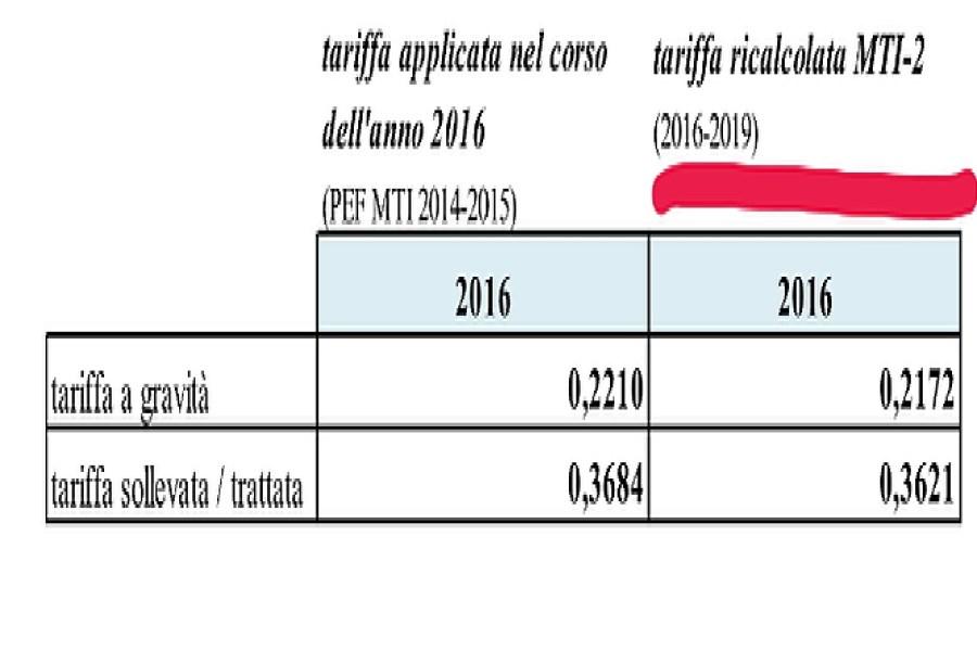 Tariffa applicata ai Comuni nel 2016 ridotta del 12% 0009