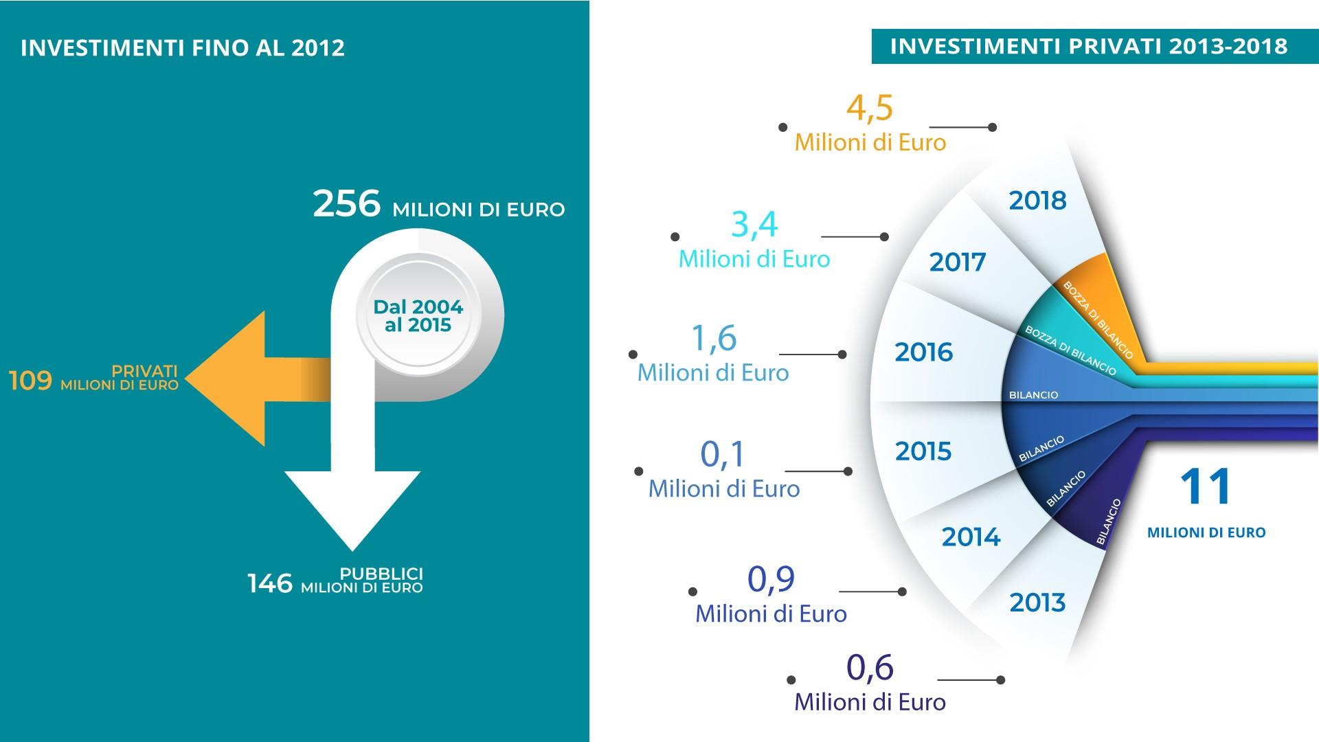 null investimenti sorical Investimenti Investimenti3