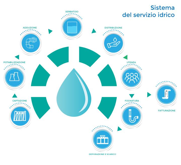 null servizio idrico integrato calabria Servizio Idrico Integrato sistema servizio idrico mobile