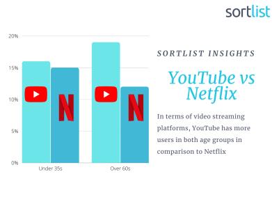 youtube vs netflix