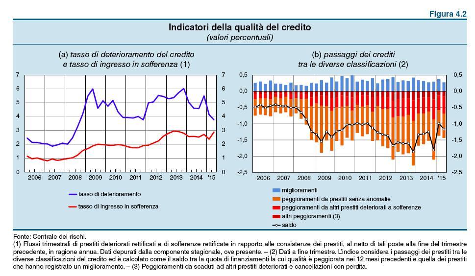 Rapporto sulla stabilità Finanziaria nr 2_2015 Banca d'Italia