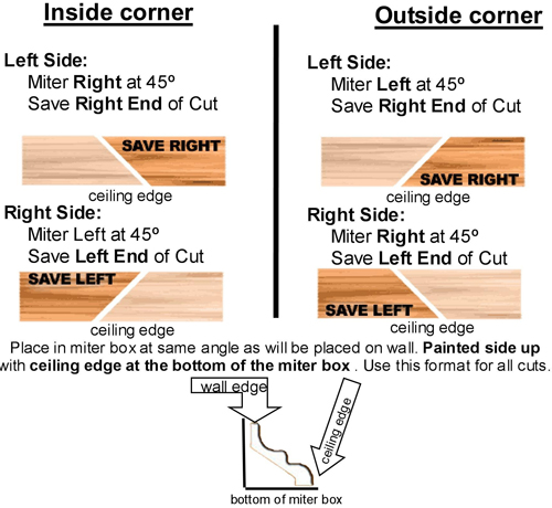 How To Make A 45 Degree Angle Cut Crown Molding