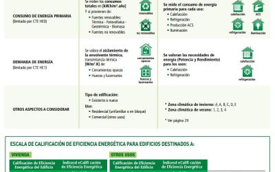 nota técnica: MODIFICACIÓN DE LA CERTIFICACIÓN DE LA EFICIENCIA ENERGÉTICA DE LOS EDIFICIOS
