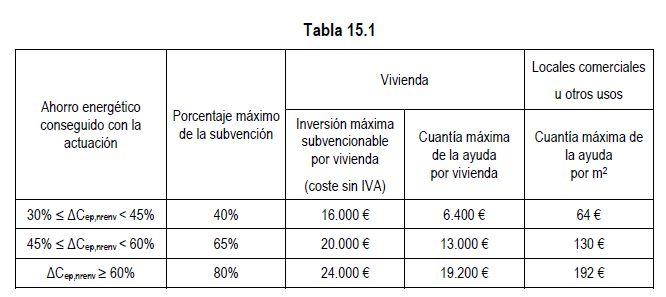 Importes Ayudas rehabilitación viviendas