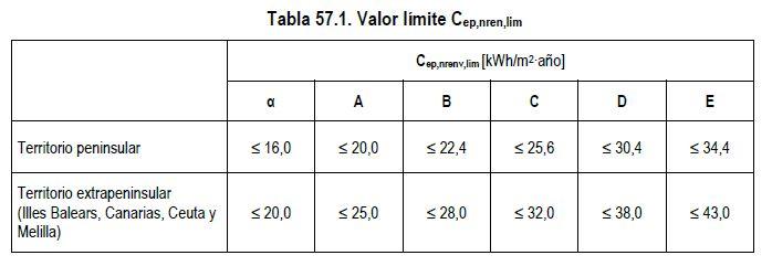 Tabla requisitos energéticos