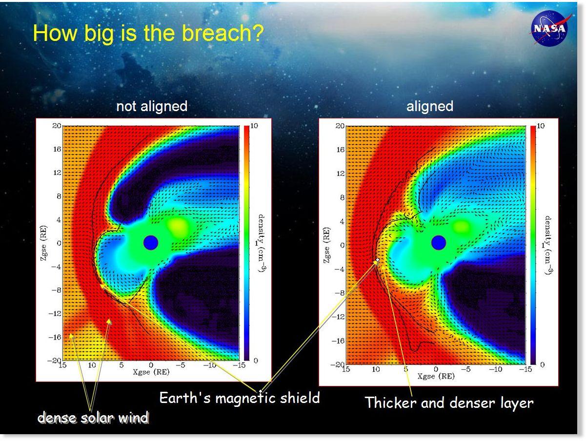 Komputerowy model słonecznego wiatru wiejącego wokół ziemskiego pola magnetycznego z 3 czerwca 2007. Kolory tła reprezentują gęstość wiatru słonecznego; kolor czerwony oznacza dużą gęstość, niebieski - niską. Ciągła czarna linia wskazuje zewnętrzne granice ziemskiego pola magnetycznego. Zwróćcie uwagę na warstwę stosunkowo gęstego materiału pod białymi strzałkami - to wiatr słoneczny wnikający w ziemskie pole magnetyczne przez widniejącą w nim wyrwę.