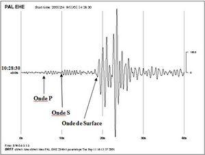9/11 Seismic Study - Fig 2a