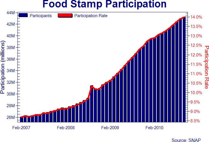 https://i0.wp.com/www.sott.net/image/image/s2/53087/full/food_20stamps.png