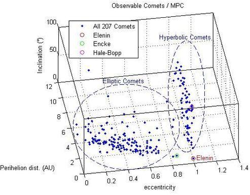 comet comparison