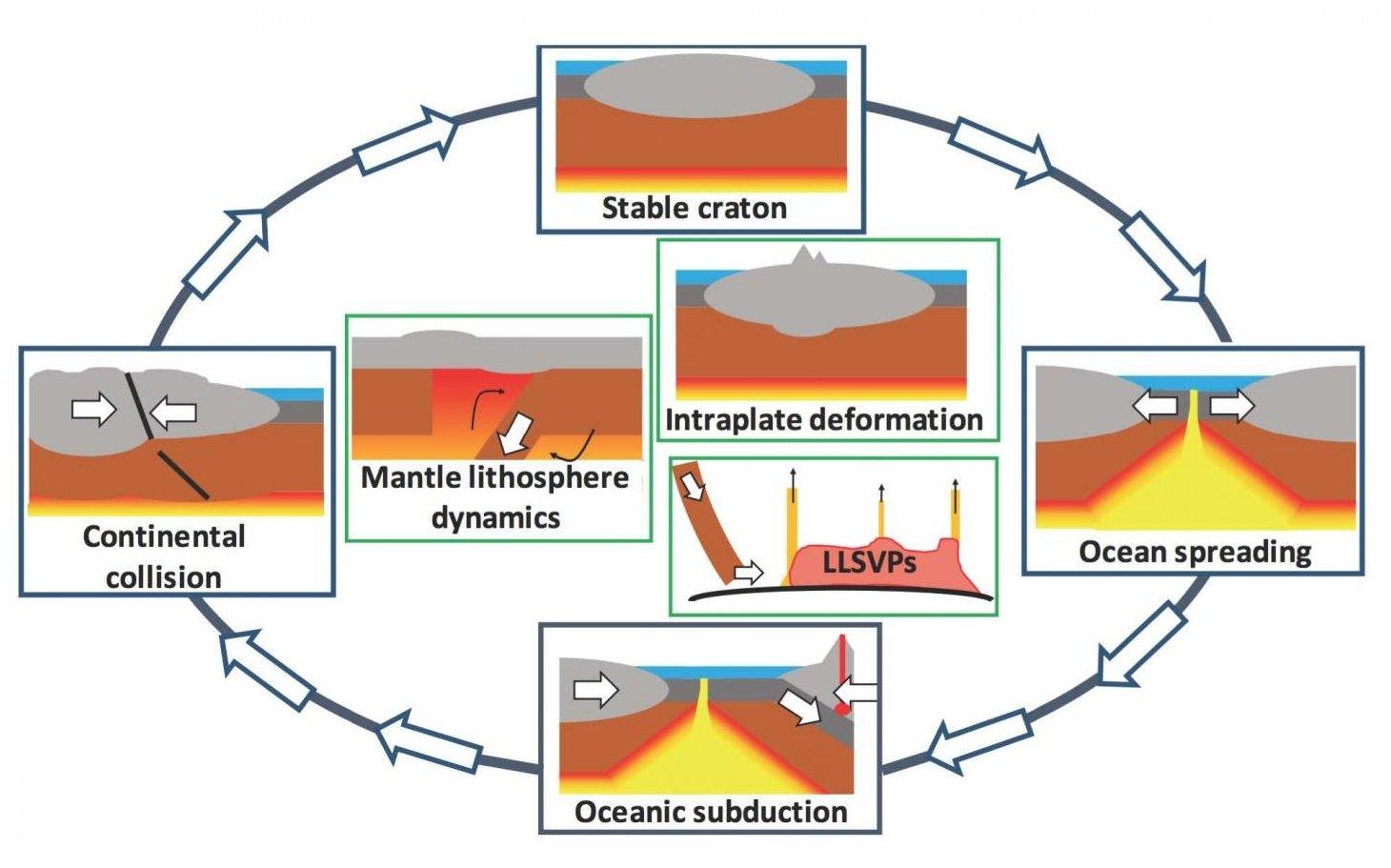Ancient Plate Tectonic Boundaries May Reactivate