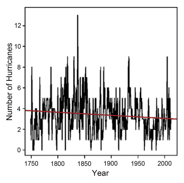 Study relates Atlantic hurricane frequency to sunspot