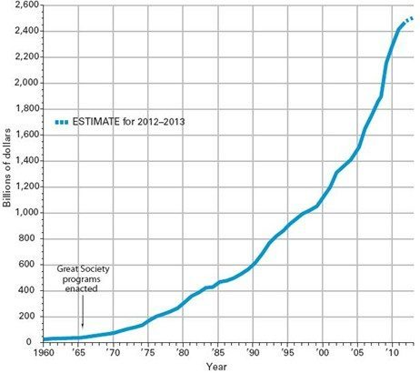 Trend in social service spending