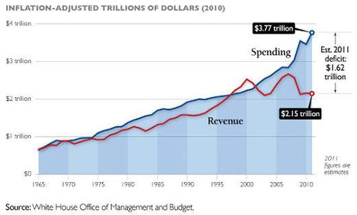 Federal revenue vs spending