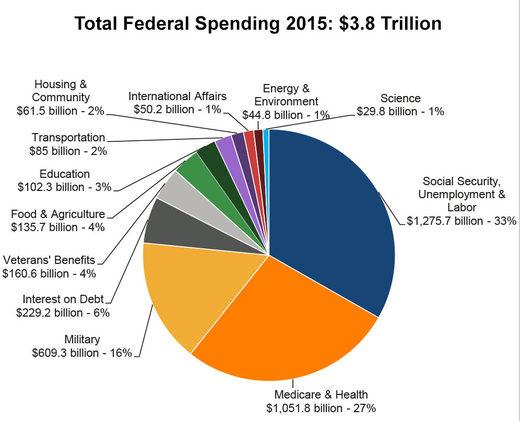 US federal spending in 2015
