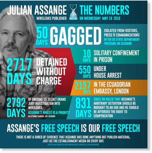 Assange the numbers imprisonment