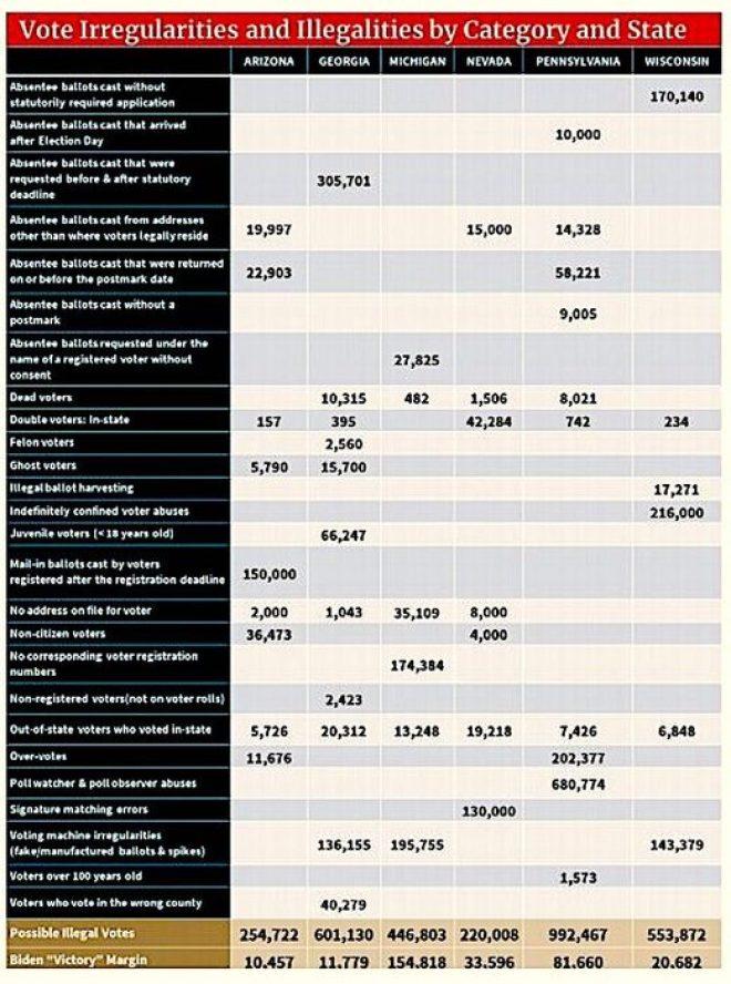 Voter irregularities chart
