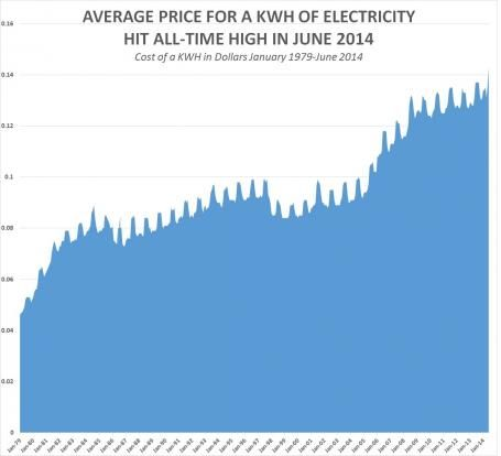 Electricity prices jump to alltime record in US  Societys Child  Sottnet
