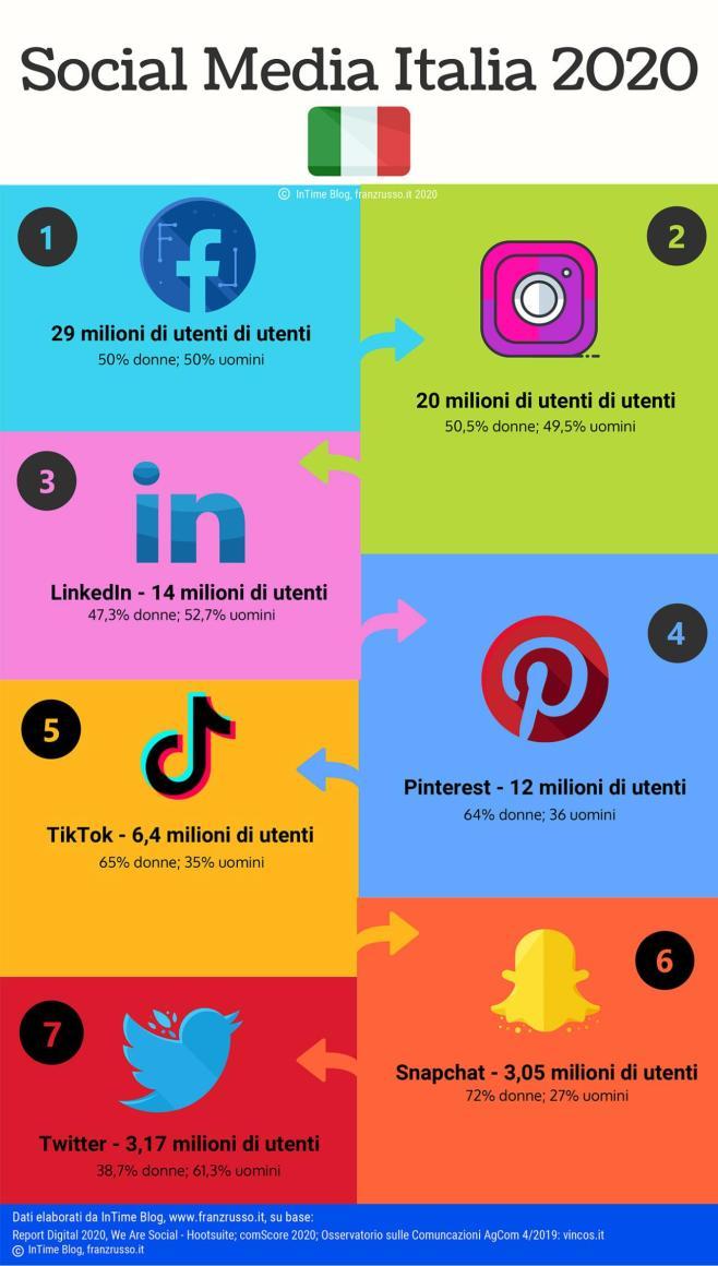 Social Media in Italia 2020