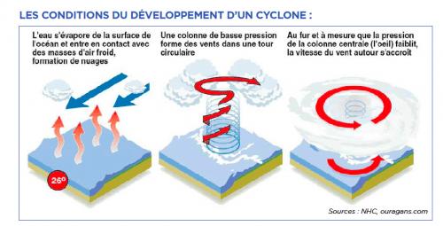 """Résultat de recherche d'images pour """"conditions formation cyclones"""""""