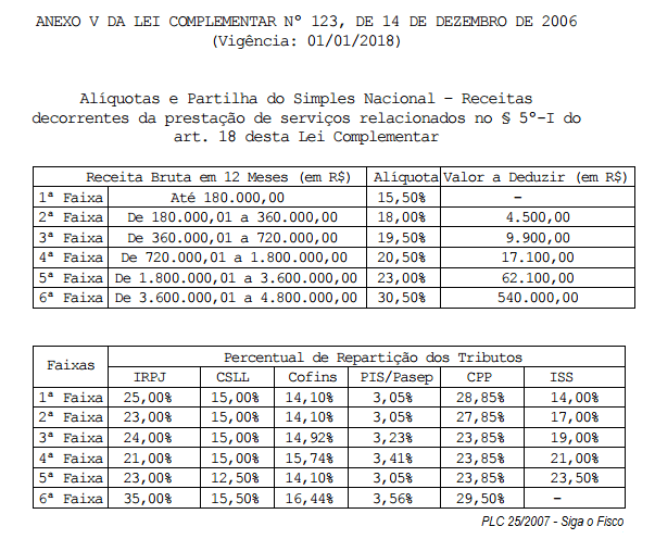 plc-25-2015-anexo-v