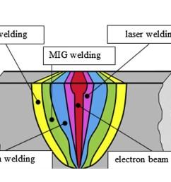 electron beam welding soudobeam  [ 2000 x 1335 Pixel ]