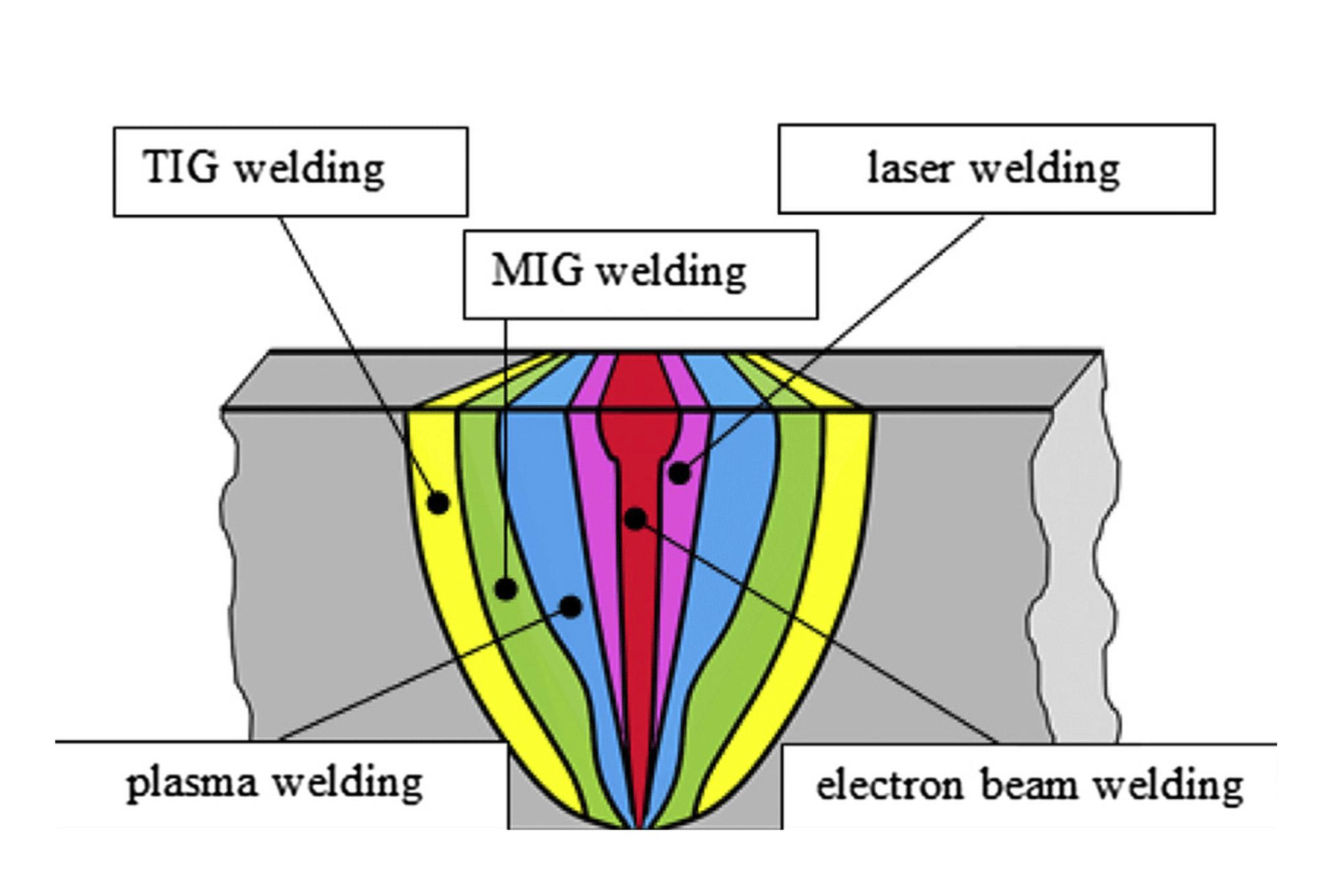hight resolution of electron beam welding soudobeam