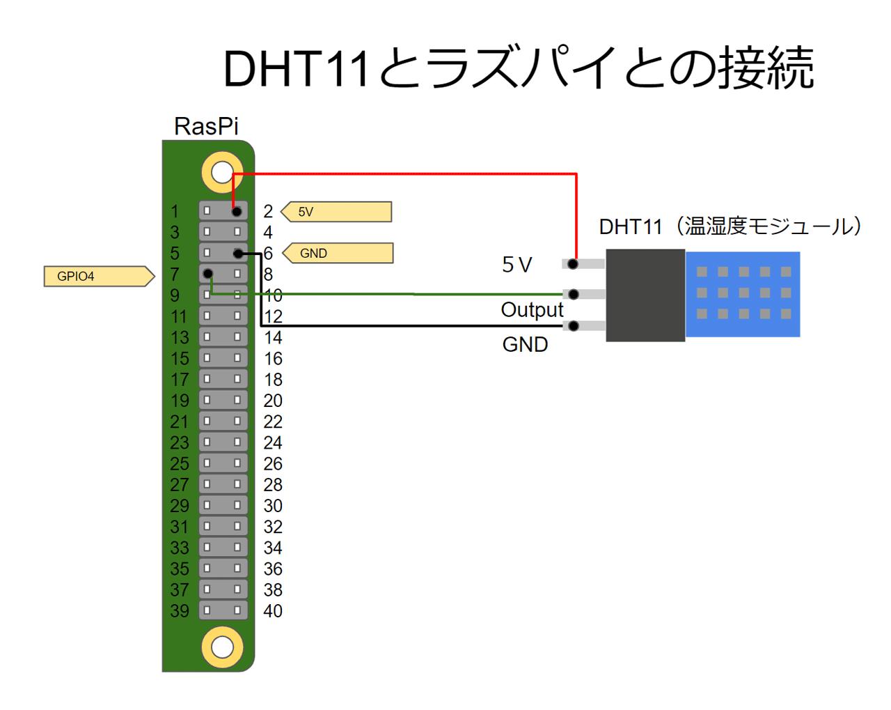 DHT11とラズパイとの接続図