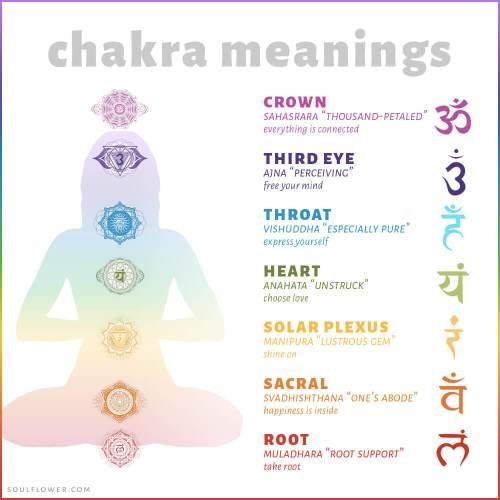 small resolution of chakra chart