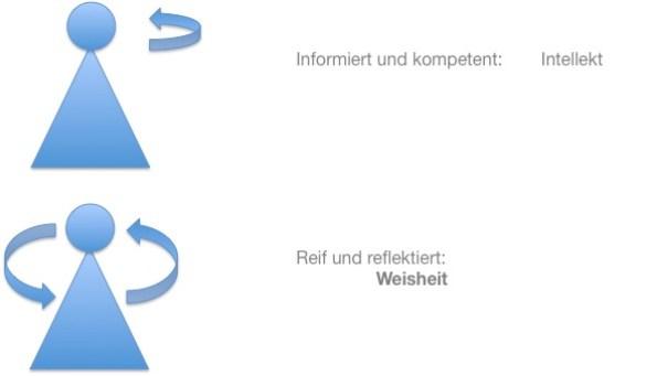 Intellekt versus Weisheit im politischen Bildungsprozess - Simone Rauch - Soulfit Factory e.V.