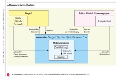Politischer Meinungsbildungsprozess - Blog von Simone Rauch - Soulfit Factory e.V. - Grafik Bundeszentrale für politische Bildung