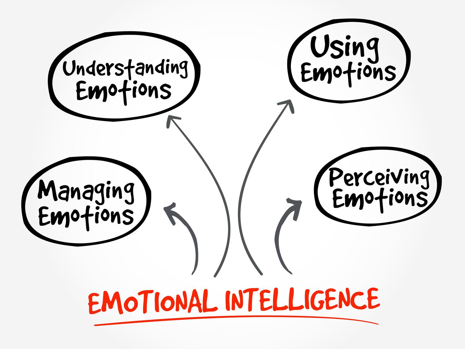 Emotional Intelligence mind map business management