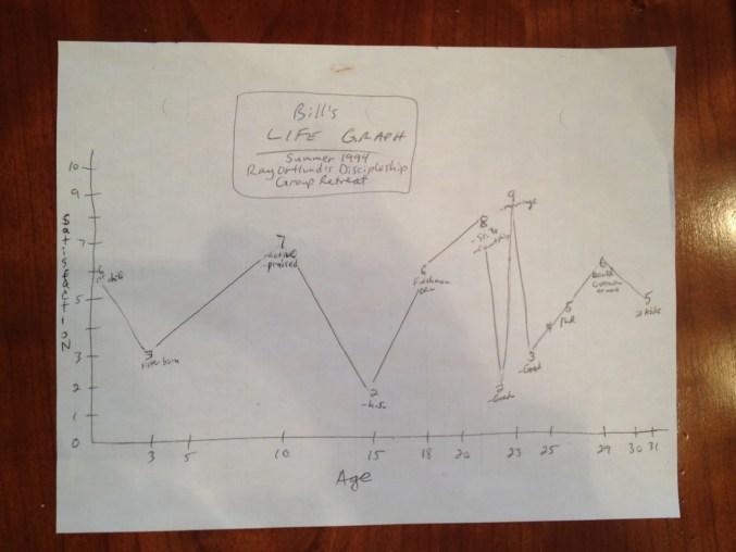 Life Graph