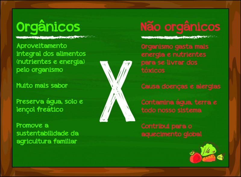 organicos x nao organicos